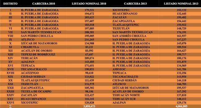 Distritación Puebla, 2010 y 2013